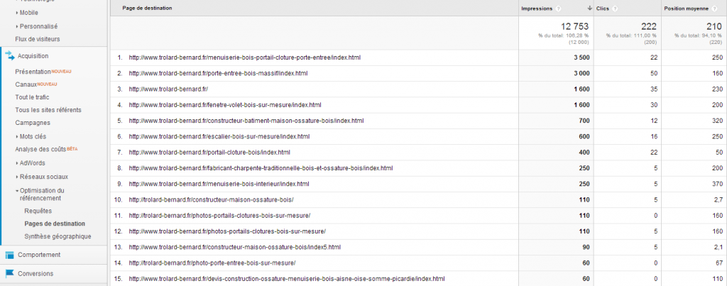 pages de destination trafic organique dans Google Analytics