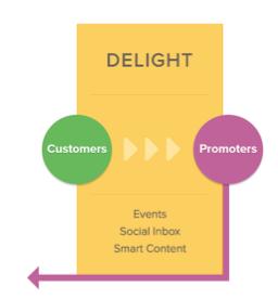 Ravir le quatrième ingrédient Inbound de votre marketing mix