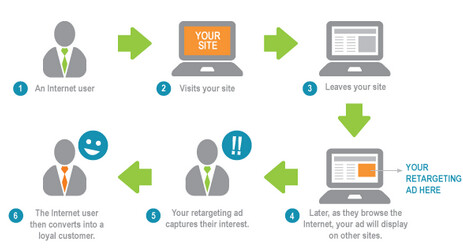 Retargeting_on_site